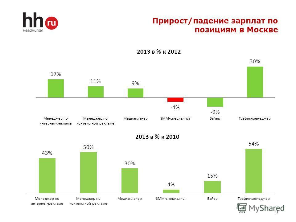 Прирост/падение зарплат по позициям в Москве 11