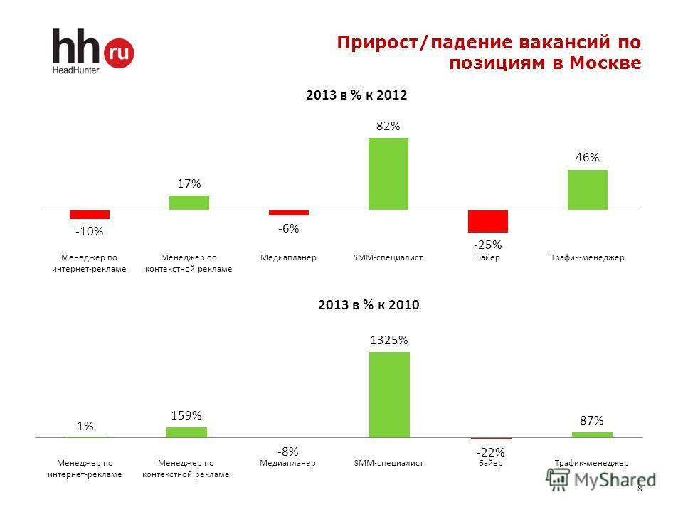 Прирост/падение вакансий по позициям в Москве 8