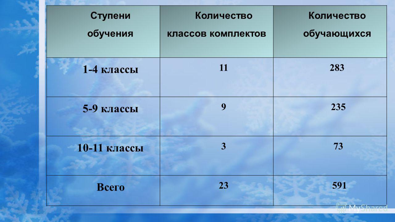 Ступени обучения Количество классов комплектов Количество обучающихся 1-4 классы 11283 5-9 классы 9 235 10-11 классы 3 73 Всего 23 591