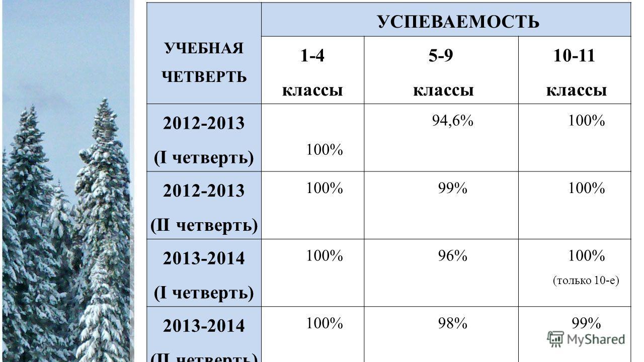 Учебный год УСПЕВАЕМОСТЬ 1-4 классы5-9 классы10-11 классы 2008-2009 100%99%100% 2009-2010 100%99,6%100% 2010-2011 100%99,6%100% 2011-2012 100% (только 10-е) 2012-2013 100%94,6% (2 человека оставлены на второй год) 100% УЧЕБНАЯ ЧЕТВЕРТЬ УСПЕВАЕМОСТЬ 1