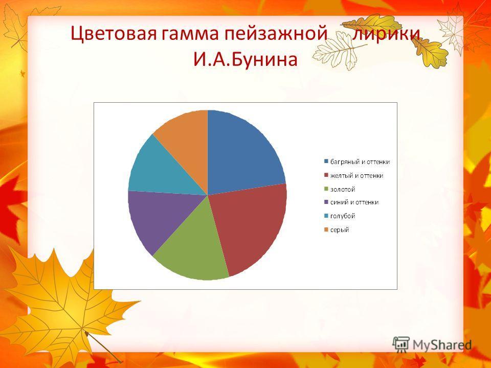 Цветовая гамма пейзажной лирики И.А.Бунина