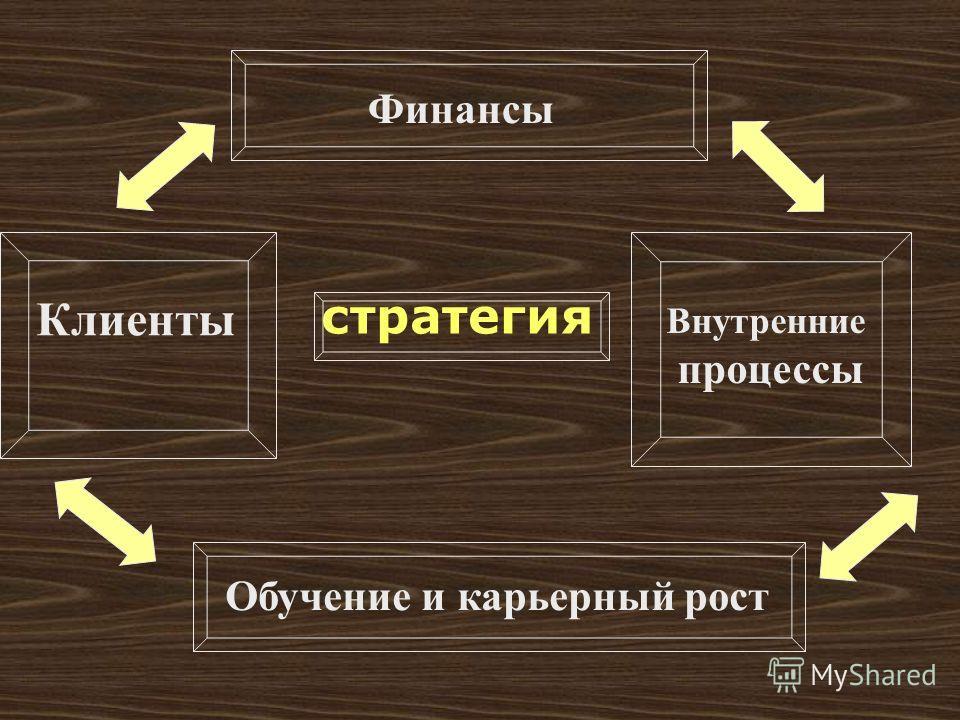 стратегия Финансы Клиенты Внутренние процессы Обучение и карьерный рост