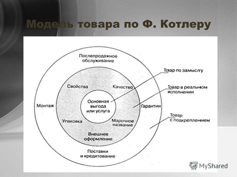 Модель товара по Ф. Котлеру