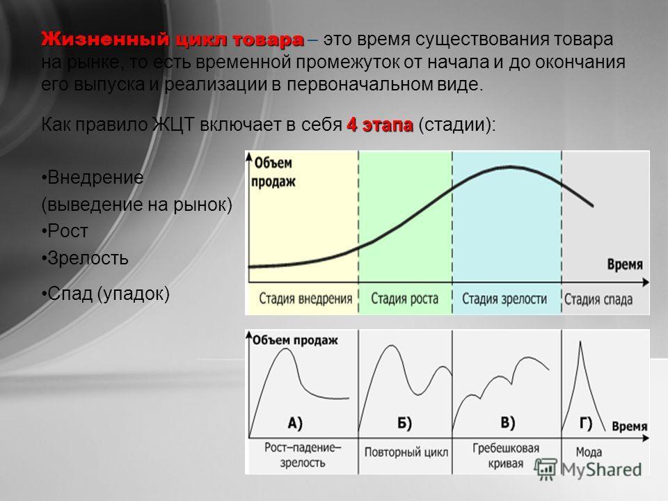 Жизненный цикл товара Жизненный цикл товара – это время существования товара на рынке, то есть временной промежуток от начала и до окончания его выпуска и реализации в первоначальном виде. 4 этапа Как правило ЖЦТ включает в себя 4 этапа (стадии): Вн