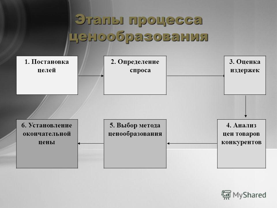 Этапы процесса ценообразования 1. Постановка целей 2. Определение спроса 3. Оценка издержек 6. Установление окончательной цены 5. Выбор метода ценообразования 4. Анализ цен товаров конкурентов