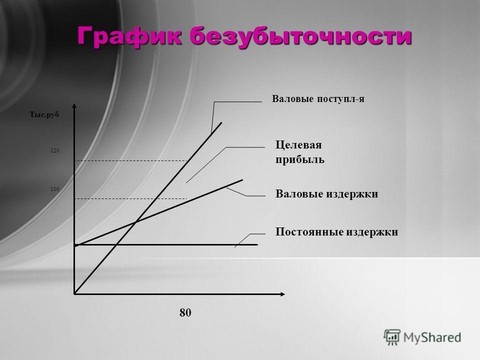 График безубыточности 80 Тыс.руб Валовые издержки Постоянные издержки Валовые поступл-я Целевая прибыль 100 120
