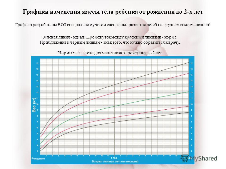Графики изменения массы тела ребенка от рождения до 2-х лет Зеленая линия - идеал. Промежуток между красными линиями - норма. Приближение к черным линиям - знак того, что нужно обратиться к врачу. Нормы массы тела для мальчиков от рождения до 2 лет Г