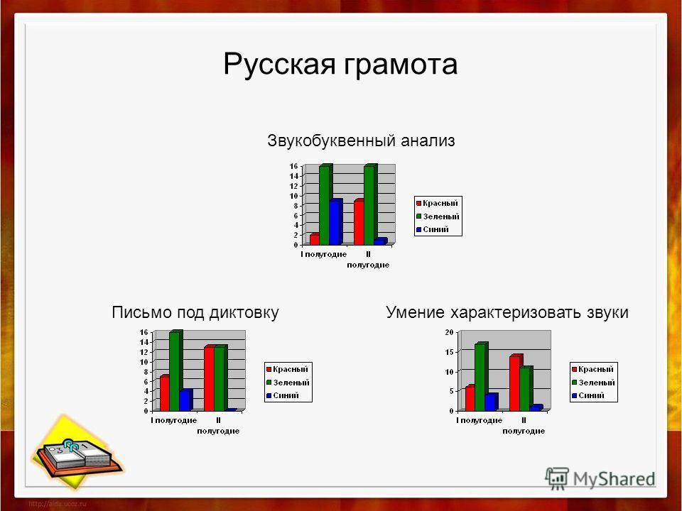 Русская грамота Звукобуквенный анализ Умение характеризовать звуки Письмо под диктовку