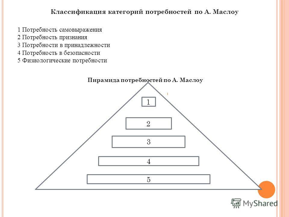Классификация категорий потребностей по А. Маслоу 1 Потребность самовыражения 2 Потребность признания 3 Потребности в принадлежности 4 Потребность в безопасности 5 Физиологические потребности Пирамида потребностей по А. Маслоу 1 2 3 4 5
