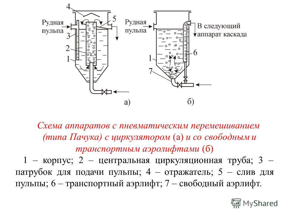 Схема аппаратов с пневматическим перемешиванием (типа Пачука) с циркулятором (а) и со свободным и транспортным аэролифтами (б) 1 – корпус; 2 – центральная циркуляционная труба; 3 – патрубок для подачи пульпы; 4 – отражатель; 5 – слив для пульпы; 6 –
