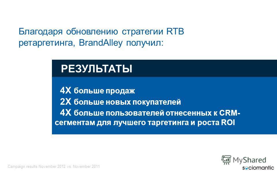 РЕЗУЛЬТАТЫ 4X больше продаж 2X больше новых покупателей 4X больше пользователей отнесенных к CRM- сегментам для лучшего таргетинга и роста ROI Благодаря обновлению стратегии RTB ретаргетинга, BrandAlley получил: Campaign results November 2012 vs. Nov