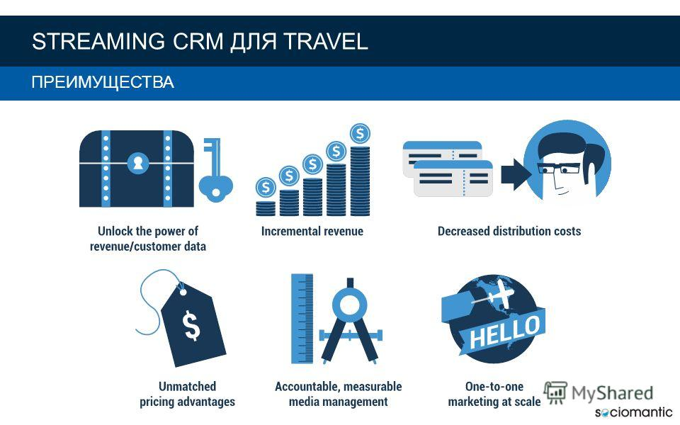 RTB FOR AIRLINES THE BENEFITS STREAMING CRM ДЛЯ TRAVEL ПРЕИМУЩЕСТВА