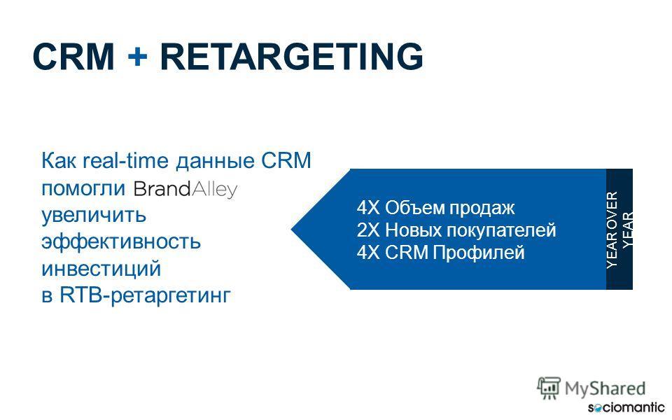 Как real-time данные CRM помогли увеличить эффективность инвестиций в RTB-ретаргетинг CRM + RETARGETING 4X Объем продаж 2X Новых покупателей 4X CRM Профилей YEAR OVER YEAR