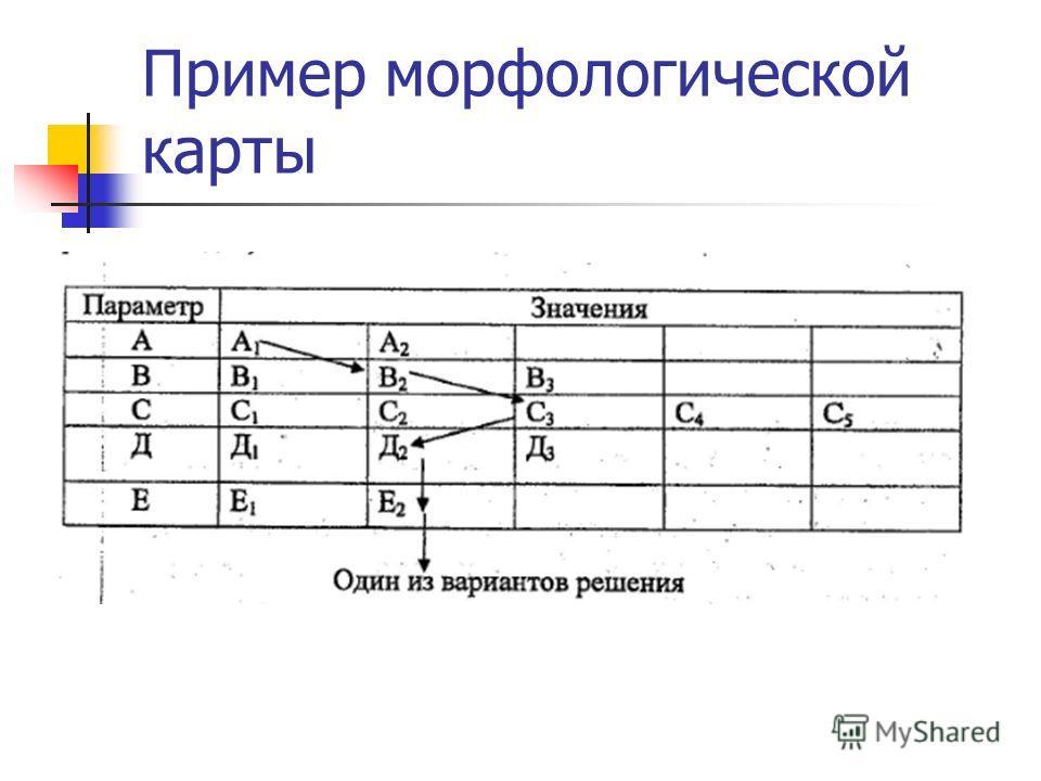 Пример морфологической карты