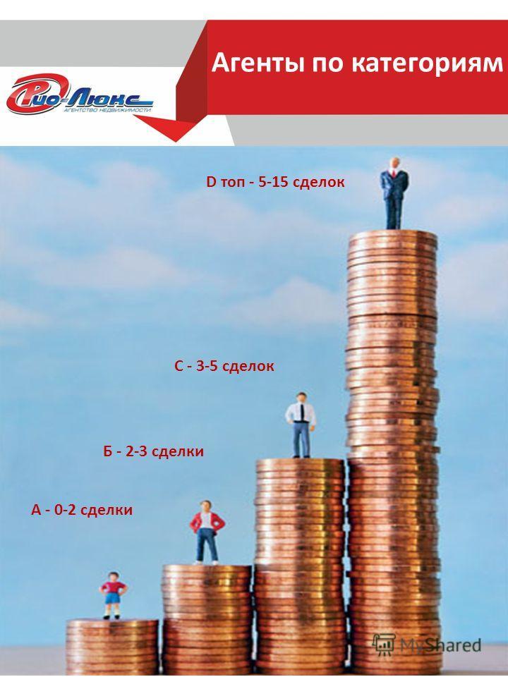 Агенты по категориям А - 0-2 сделки Б - 2-3 сделки С - 3-5 сделок D топ - 5-15 сделок