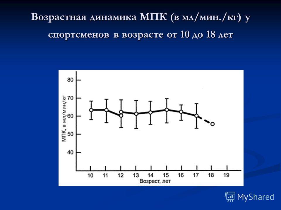 Возрастная динамика МПК (в мл/мин./кг) у спортсменов в возрасте от 10 до 18 лет