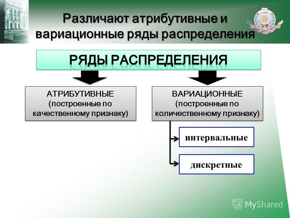 Различают атрибутивные и вариационные ряды распределения АТРИБУТИВНЫЕ (построенные по качественному признаку) АТРИБУТИВНЫЕ (построенные по качественному признаку) интервальные дискретные ВАРИАЦИОННЫЕ (построенные по количественному признаку) ВАРИАЦИО