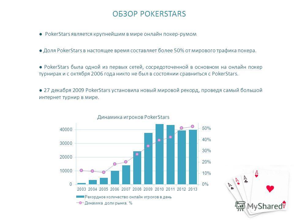ОБЗОР POKERSTARS PokerStars является крупнейшим в мире онлайн покер-румом Доля PokerStars в настоящее время составляет более 50% от мирового трафика покера. PokerStars была одной из первых сетей, сосредоточенной в основном на онлайн покер турнирах и