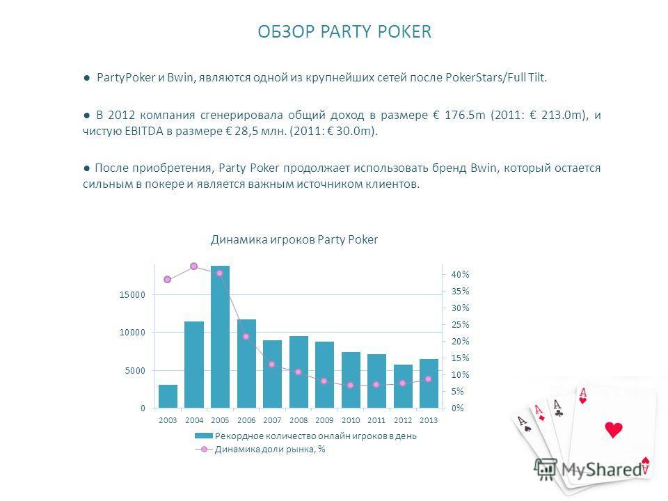 ОБЗОР PARTY POKER PartyPoker и Bwin, являются одной из крупнейших сетей после PokerStars/Full Tilt. В 2012 компания сгенерировала общий доход в размере 176.5m (2011: 213.0m), и чистую EBITDA в размере 28,5 млн. (2011: 30.0m). После приобретения, Part
