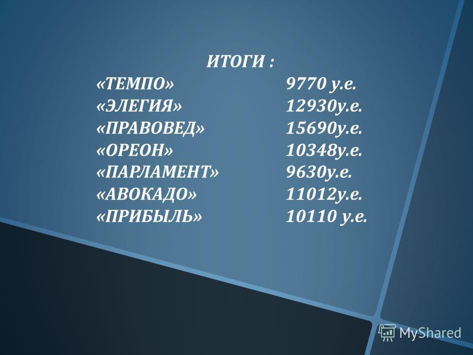 ИТОГИ : « ТЕМПО »9770 у. е. « ЭЛЕГИЯ »12930 у. е. « ПРАВОВЕД »15690 у. е. « ОРЕОН »10348 у. е. « ПАРЛАМЕНТ »9630 у. е. « АВОКАДО »11012 у. е. « ПРИБЫЛЬ »10110 у. е.