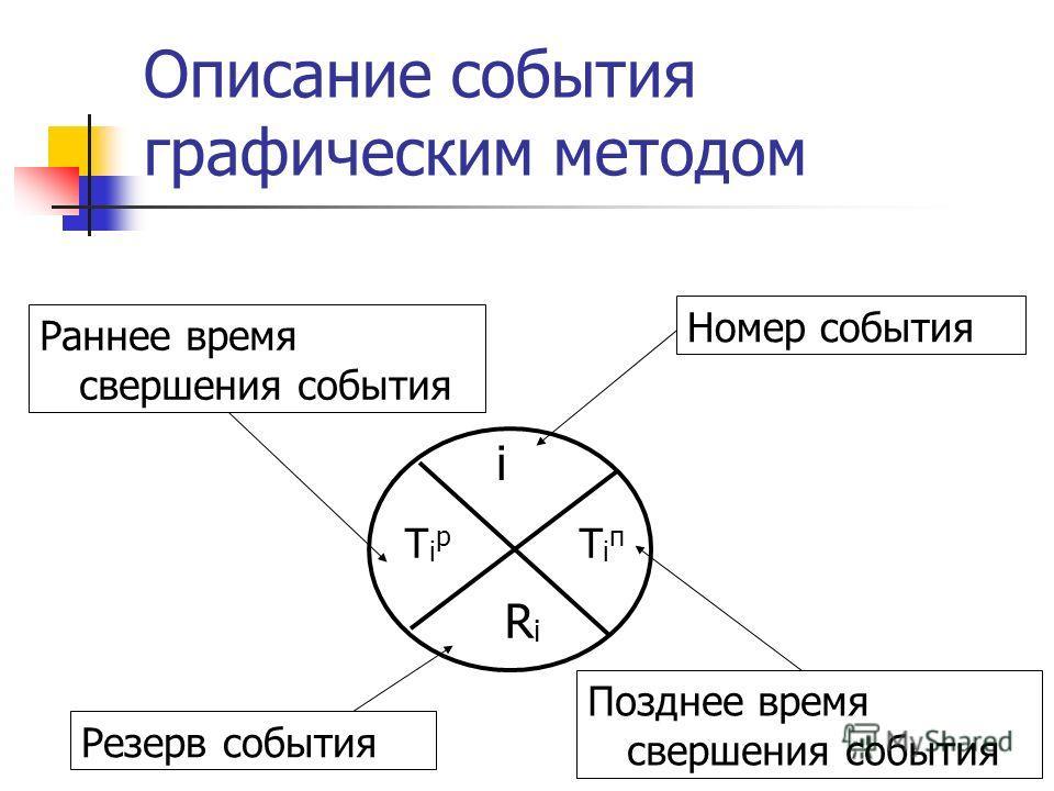 Описание события графическим методом RiRi i TiпTiп TiрTiр Номер события Раннее время свершения события Резерв события Позднее время свершения события