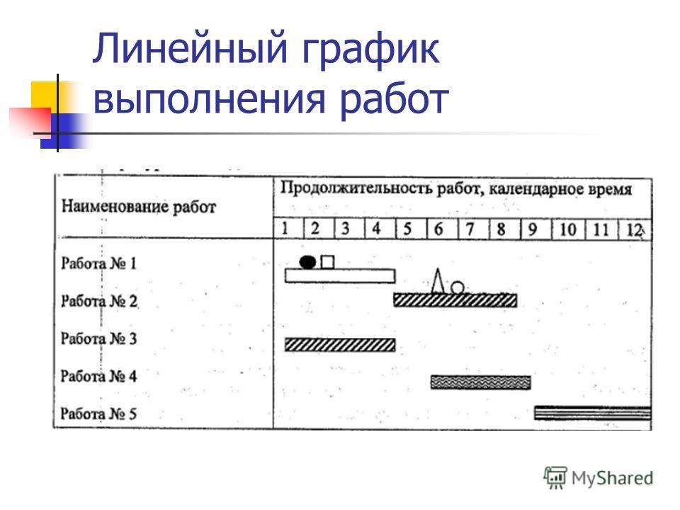 Линейный график выполнения работ
