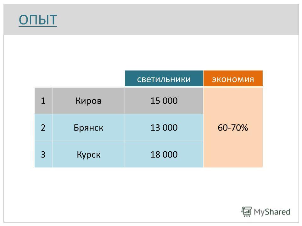 ОПЫТ светильники 1Киров15 000 2Брянск13 000 3Курск18 000 экономия 60-70%
