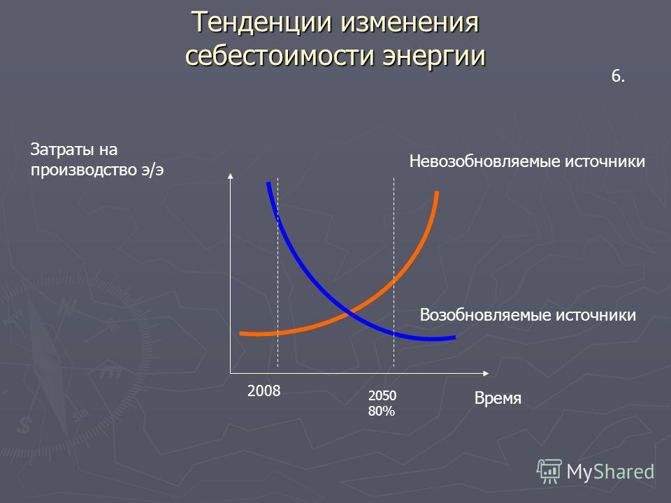 Затраты на производство э/э Время Возобновляемые источники Невозобновляемые источники Тенденции изменения себестоимости энергии 6. 2008 2050 80%