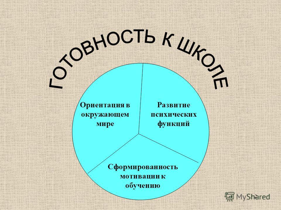 2 Ориентация в окружающем мире Развитие психических функций Сформированность мотивации к обучению