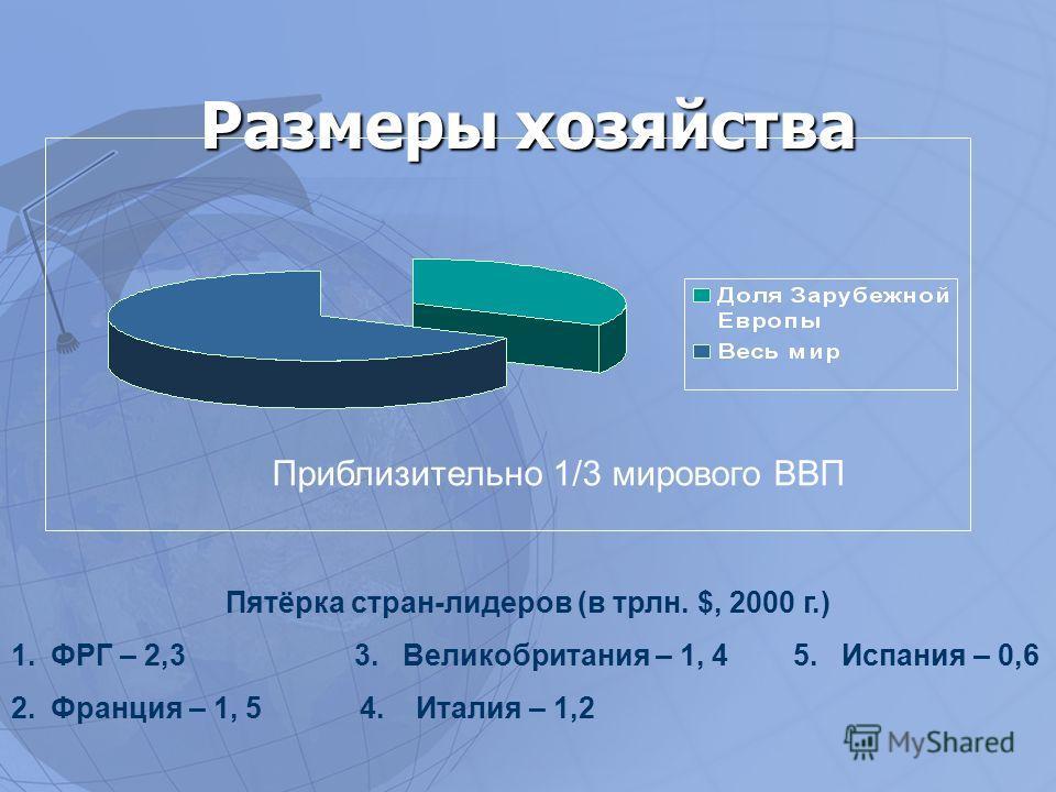 Размеры хозяйства Приблизительно 1/3 мирового ВВП Пятёрка стран-лидеров (в трлн. $, 2000 г.) 1.ФРГ – 2,3 3. Великобритания – 1, 4 5. Испания – 0,6 2.Франция – 1, 5 4. Италия – 1,2