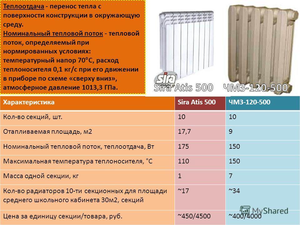 ХарактеристикаSira Atis 500ЧМЗ-120-500 Кол-во секций, шт.10 Отапливаемая площадь, м217,79 Номинальный тепловой поток, теплоотдача, Вт175150 Максимальная температура теплоносителя, °C110150 Масса одной секции, кг17 Кол-во радиаторов 10-ти секционных д