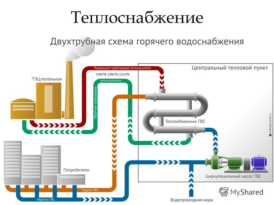 Теплоснабжение Теплоснабжение система обеспечения теплом зданий и сооружений, предназначенная для обеспечения теплового комфорта для находящихся в них людей или для возможности выполнения технологических норм.