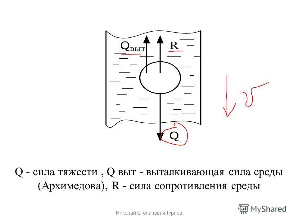 Q - cила тяжести, Q выт - выталкивающая сила среды (Архимедова), R - cила сопротивления среды Николай Степанович Тураев