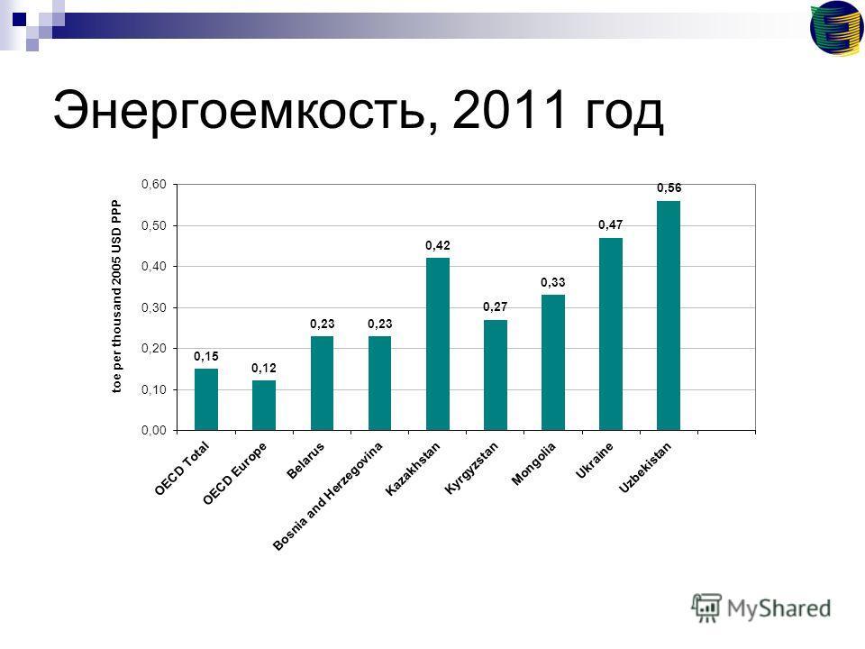 Энергоемкость, 2011 год