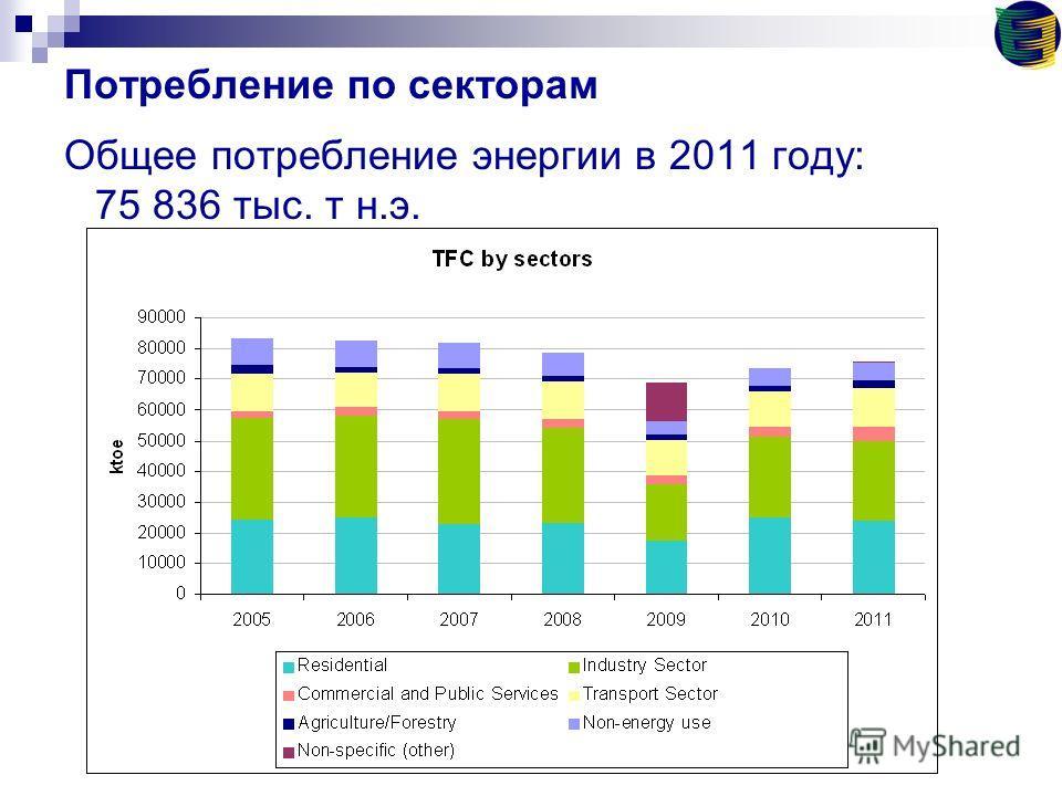 Потребление по секторам Общее потребление энергии в 2011 году: 75 836 тыс. т н.э.
