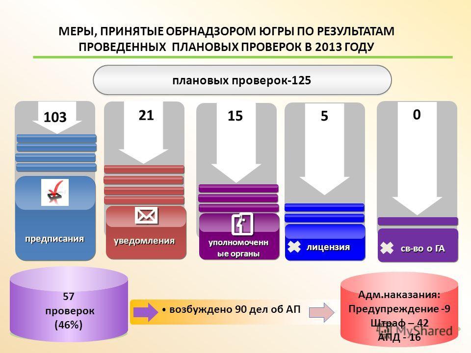 МЕРЫ, ПРИНЯТЫЕ ОБРНАДЗОРОМ ЮГРЫ ПО РЕЗУЛЬТАТАМ ПРОВЕДЕННЫХ ПЛАНОВЫХ ПРОВЕРОК В 2013 ГОДУ 103 21 15 5 предписания уведомления уполномоченн ые органы лицензия 0 св-во о ГА 57 проверок (46%) возбуждено 90 дел об АП плановых проверок-125 Адм.наказания: П