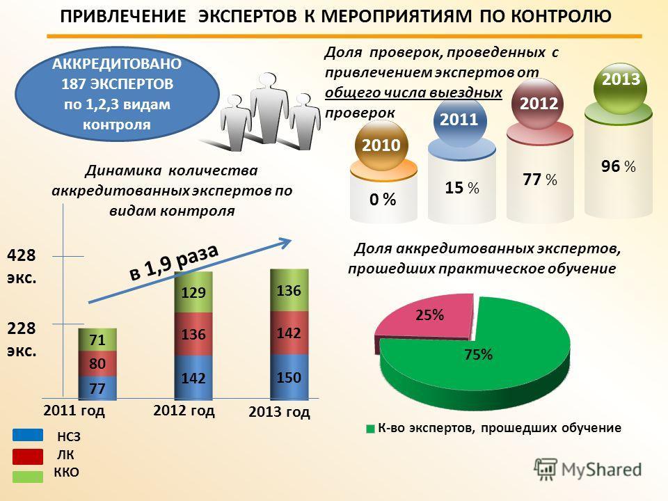 0 % 15 % 77 % 2011 Доля аккредитованных экспертов, прошедших практическое обучение Доля проверок, проведенных с привлечением экспертов от общего числа выездных проверок ПРИВЛЕЧЕНИЕ ЭКСПЕРТОВ К МЕРОПРИЯТИЯМ ПО КОНТРОЛЮ 228 экс. 2011 год2012 год в 1,9