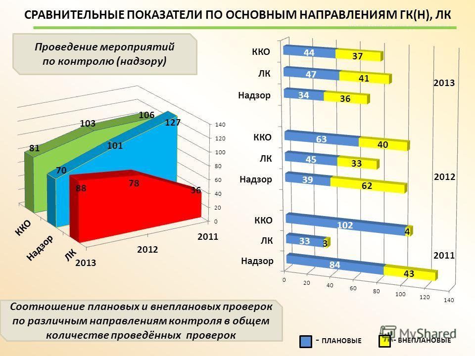 СРАВНИТЕЛЬНЫЕ ПОКАЗАТЕЛИ ПО ОСНОВНЫМ НАПРАВЛЕНИЯМ ГК(Н), ЛК - ПЛАНОВЫЕ - ВНЕПЛАНОВЫЕ КОЛЛЕГИЯ ОБРНАДЗОРА ЮГРЫ 2013 2012 2011 Соотношение плановых и внеплановых проверок по различным направлениям контроля в общем количестве проведённых проверок Провед