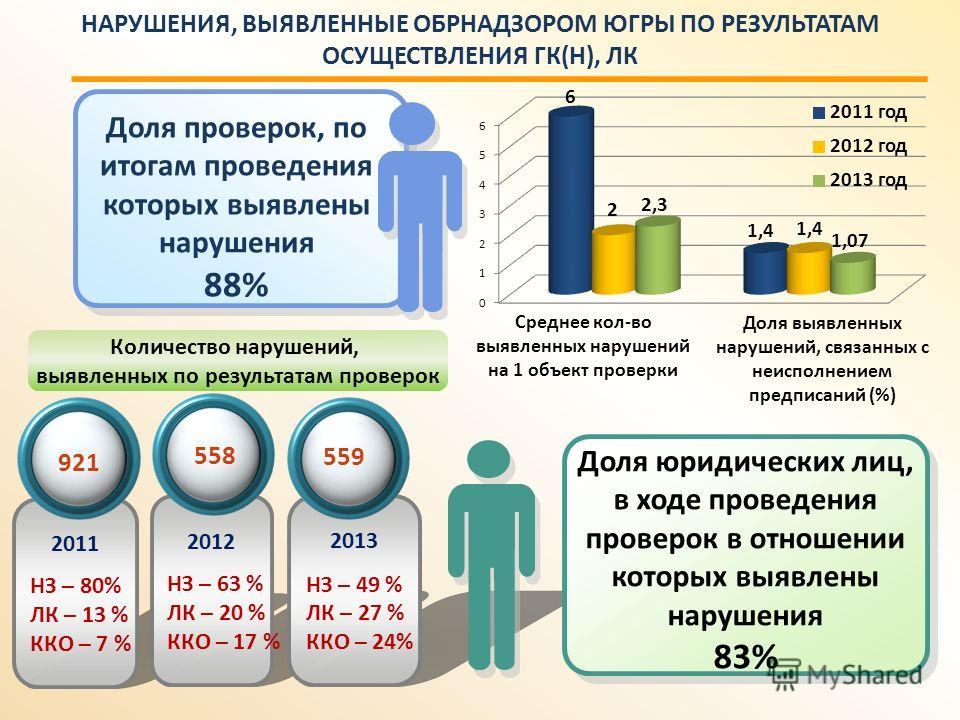 НАРУШЕНИЯ, ВЫЯВЛЕННЫЕ ОБРНАДЗОРОМ ЮГРЫ ПО РЕЗУЛЬТАТАМ ОСУЩЕСТВЛЕНИЯ ГК(Н), ЛК 2011 НЗ – 80% ЛК – 13 % ККО – 7 % 2012 НЗ – 63 % ЛК – 20 % ККО – 17 % 2013 НЗ – 49 % ЛК – 27 % ККО – 24% 921 558 Доля юридических лиц, в ходе проведения проверок в отношени