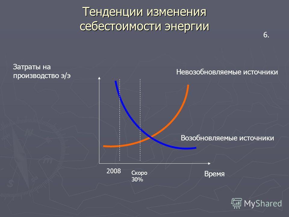 Затраты на производство э/э Время Возобновляемые источники Невозобновляемые источники Тенденции изменения себестоимости энергии 6. 2008 Скоро 30%