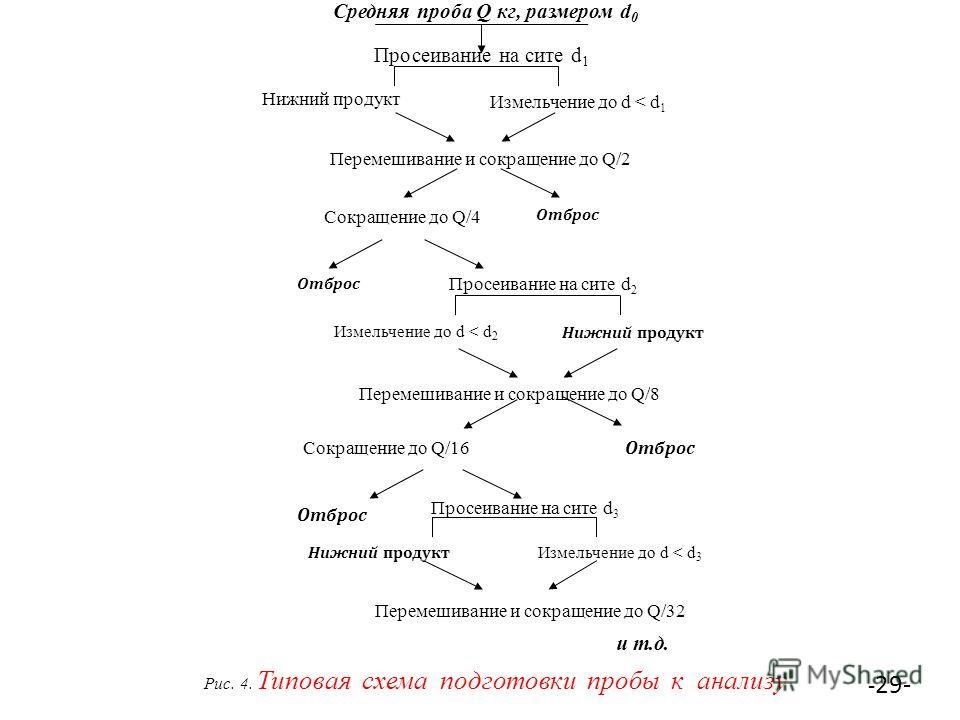Рис. 4. Типовая схема подготовки пробы к анализу Средняя проба Q кг, размером d 0 Сокращение до Q/4 Просеивание на сите d 1 Нижний продукт Измельчение до d < d 1 Перемешивание и сокращение до Q/2 Отброс Измельчение до d < d 2 Просеивание на сите d 2