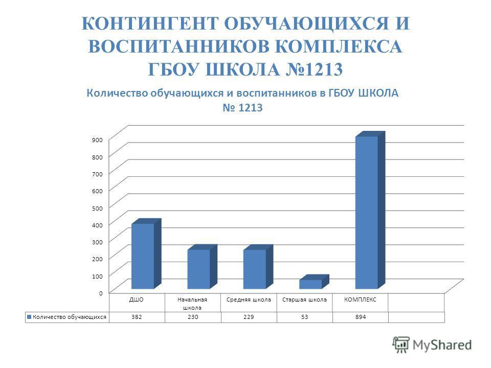 КОНТИНГЕНТ ОБУЧАЮЩИХСЯ И ВОСПИТАННИКОВ КОМПЛЕКСА ГБОУ ШКОЛА 1213