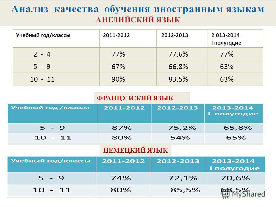 Учебный год/классы2011-2012 2012-20132 013-2014 I полугодие 2 - 4 77% 77,6% 77% 5 - 9 67% 66,8% 63% 10 - 11 90% 83,5% 63% ФРАНЦУЗСКИЙ ЯЗЫК НЕМЕЦКИЙ ЯЗЫК
