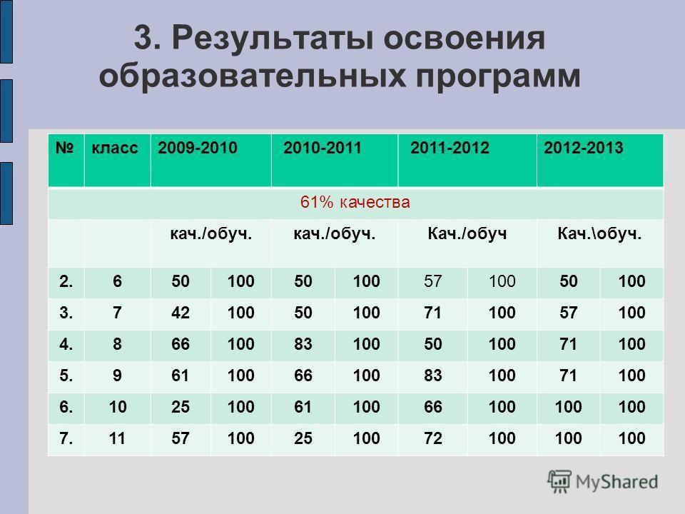 3. Результаты освоения образовательных программ класс2009-2010 2010-2011 2011-20122012-2013 61% качества кач./обуч. Кач./обучКач.\обуч. 2.650100501005710050100 3.742100501007110057100 4.866100831005010071100 5.961100661008310071100 6.1025100611006610