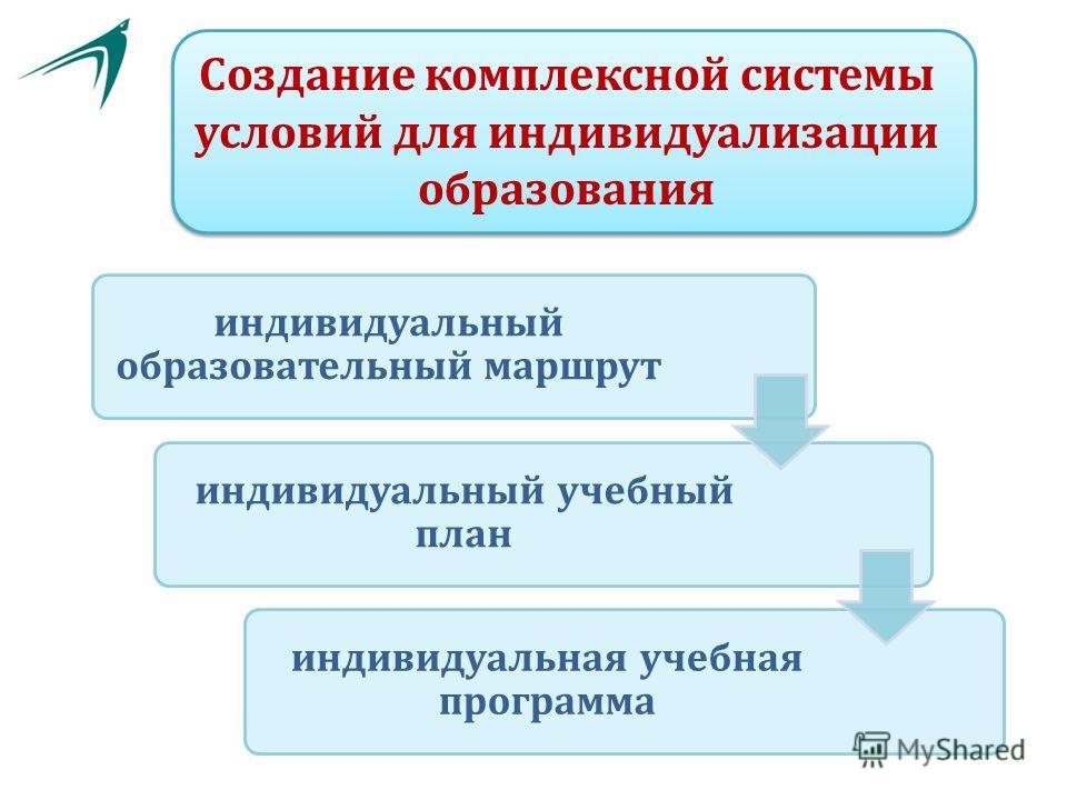 Создание комплексной системы условий для индивидуализации образования индивидуальный образовательный маршрут индивидуальный учебный план индивидуальная учебная программа