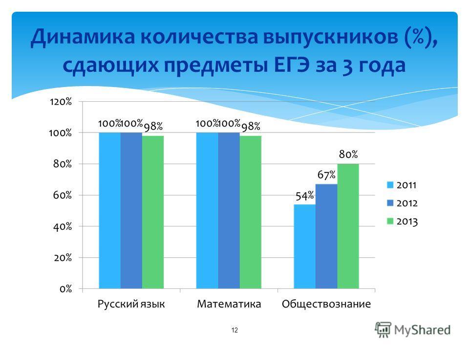 Динамика количества выпускников (%), сдающих предметы ЕГЭ за 3 года 12