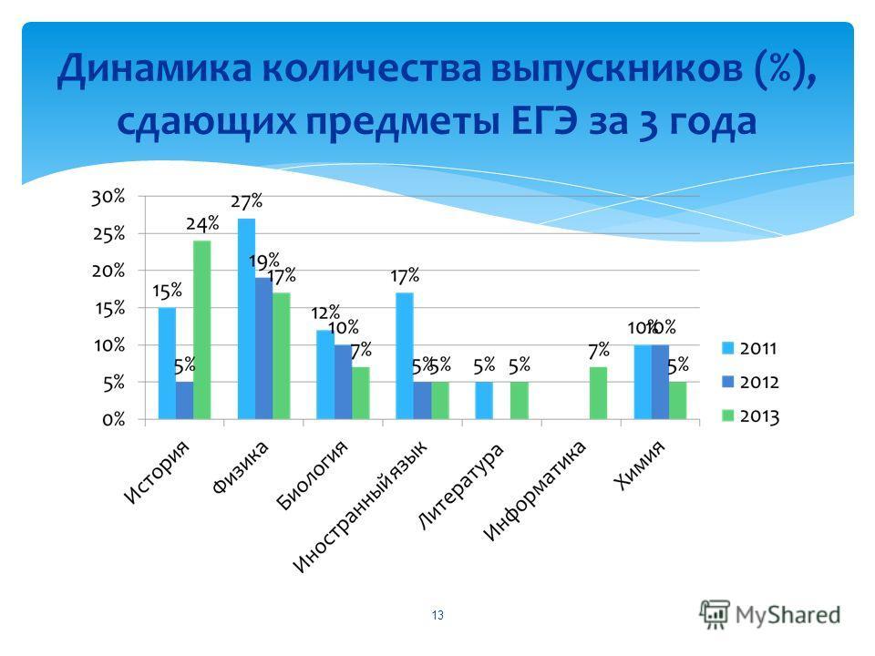 Динамика количества выпускников (%), сдающих предметы ЕГЭ за 3 года 13