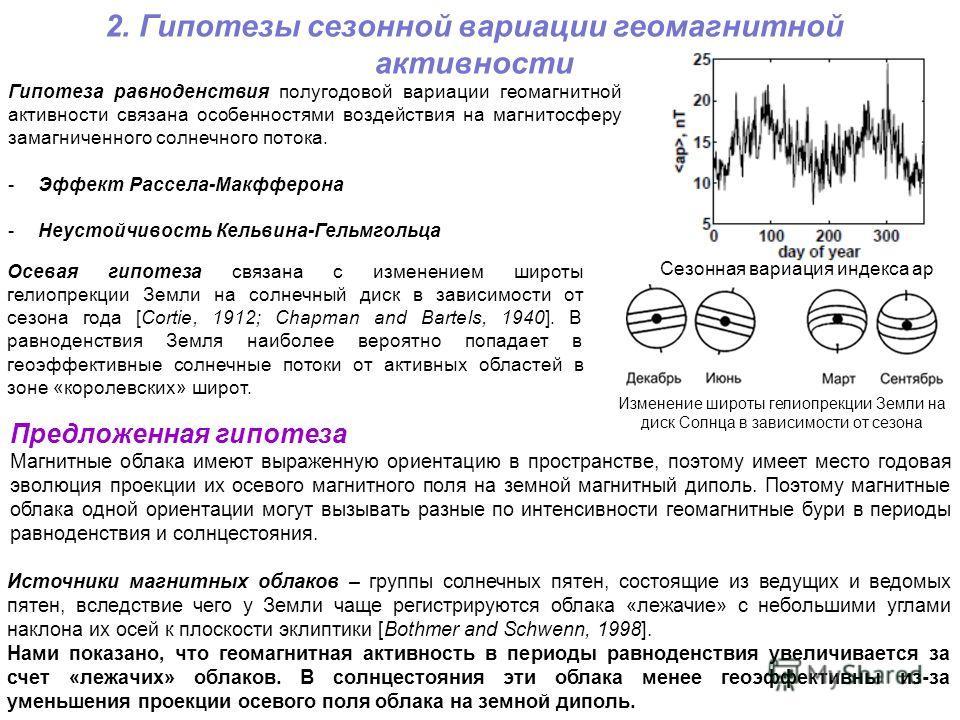 2. Гипотезы сезонной вариации геомагнитной активности Сезонная вариация индекса ар Осевая гипотеза связана с изменением широты гелиопрекции Земли на солнечный диск в зависимости от сезона года [Cortie, 1912; Chapman and Bartels, 1940]. В равноденстви