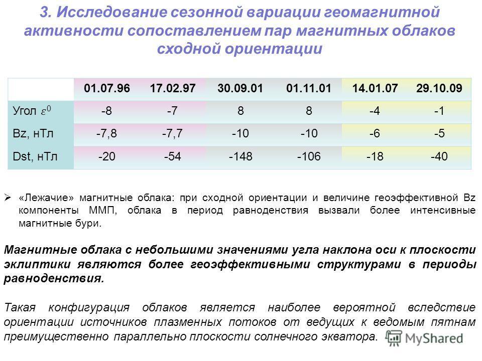 3. Исследование сезонной вариации геомагнитной активности сопоставлением пар магнитных облаков сходной ориентации 01.07.9617.02.9730.09.0101.11.0114.01.0729.10.09 -8-788-4 Bz, нТл-7,8-7,7-10 -6-5 Dst, нТл-20-54-148-106-18-40 «Лежачие» магнитные облак