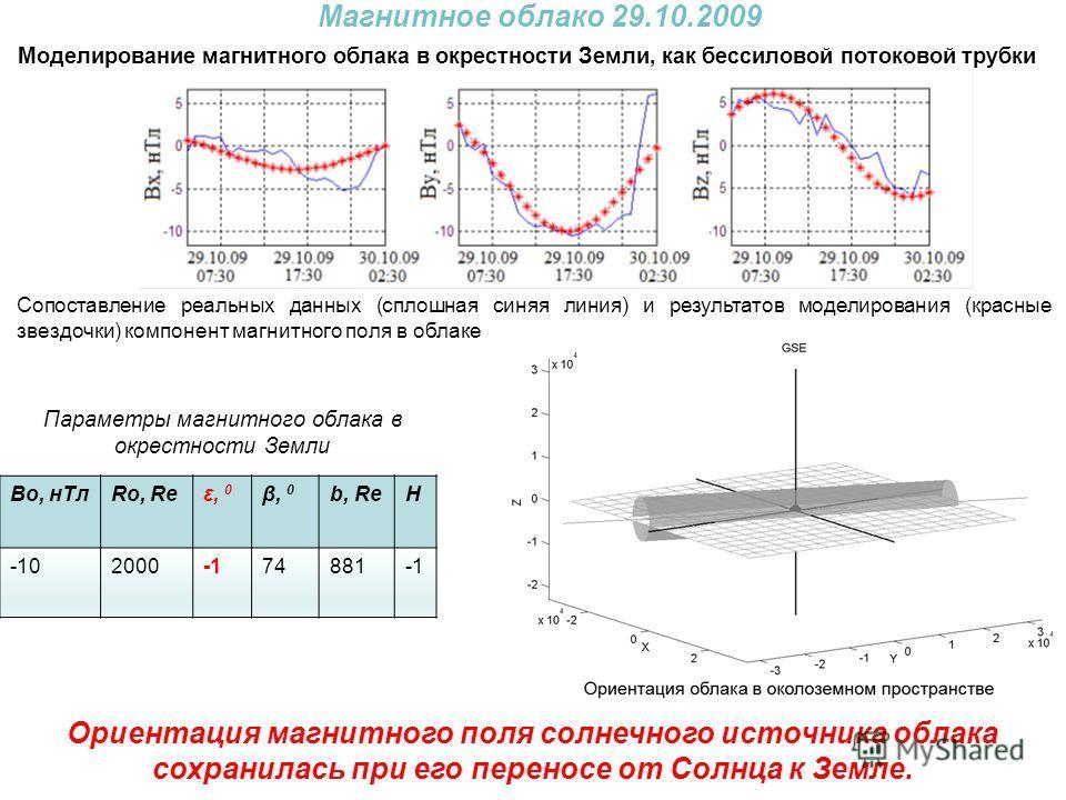 Ориентация магнитного поля солнечного источника облака сохранилась при его переносе от Солнца к Земле. Моделирование магнитного облака в окрестности Земли, как бессиловой потоковой трубки Во, нТлRo, Reε, 0ε, 0 β, 0 b, ReH -10200074881-1 Параметры маг
